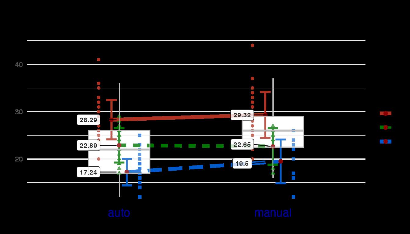 Example Plot2WayANOVA